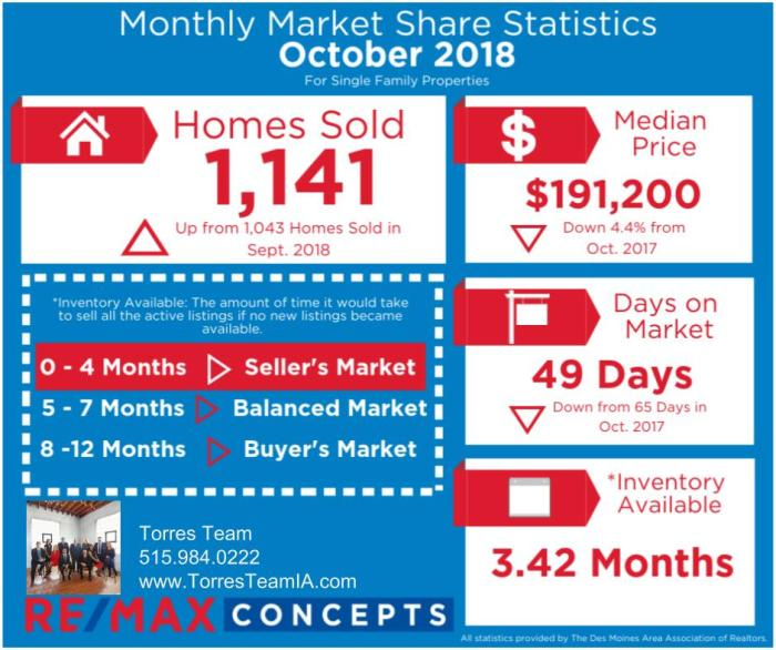 October 2018 Market Update (1)